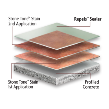 Kemiko Coating System Illustration Using Kemiko Repels Sealer
