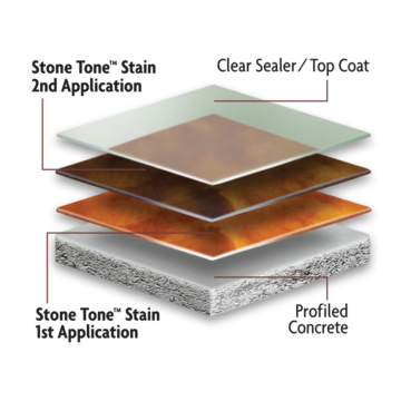 Kemiko Coating System Illustration Using Kemiko Stone Tone Concrete Acid Stain