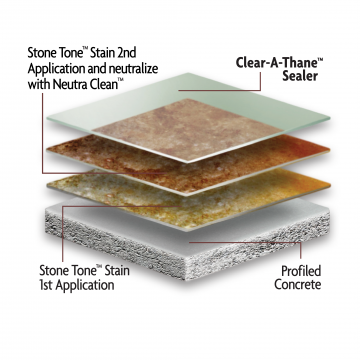 Kemiki® Clear-A-Thane™ System